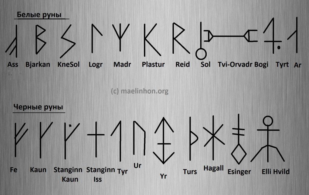 исландские руны футарх расшифровка